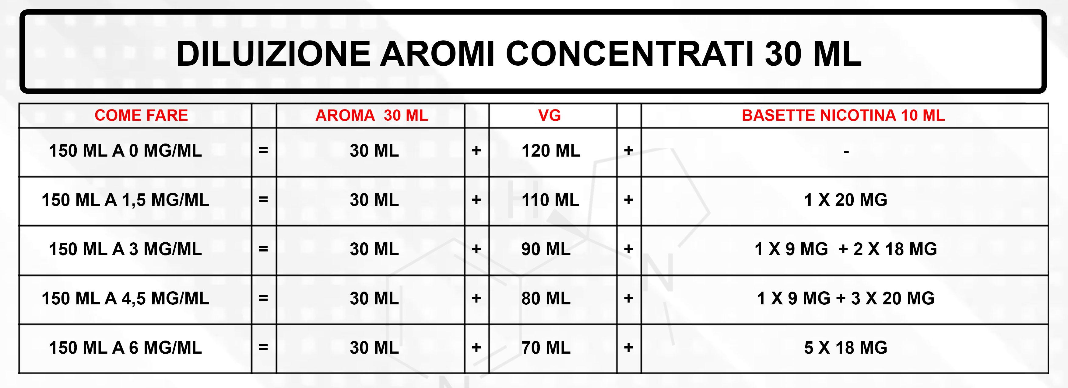 Tabella Diluzione Aromi 30 ml