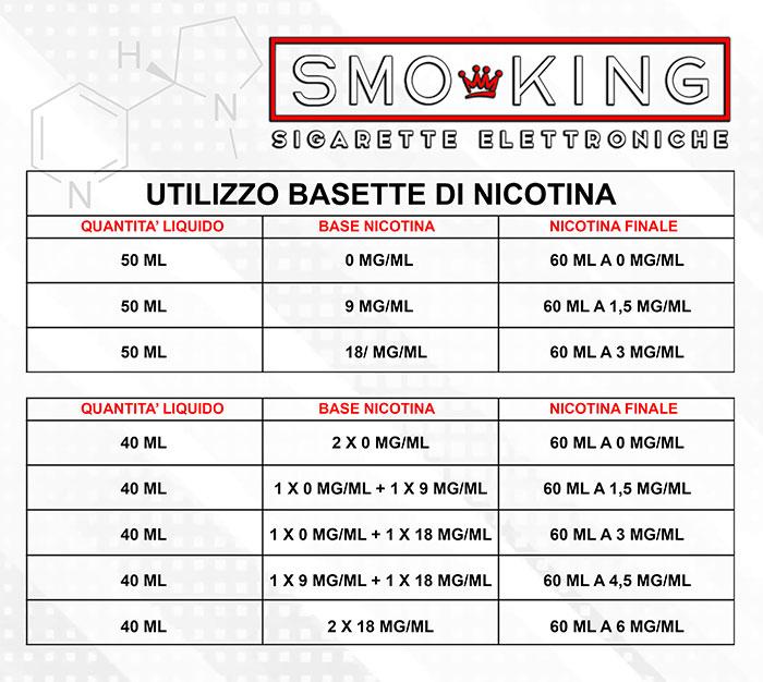 Tabella preparazione liquidi sigaretta elettronica come diluire liquidi basi aromi e nicotina Come diluire liquidi basi aromi e nicotina nicotina2019