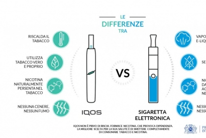 Difference between Electronic Cigarette and Iqos